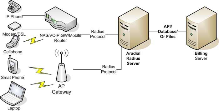 radius server  aaa  and radius billing solutions